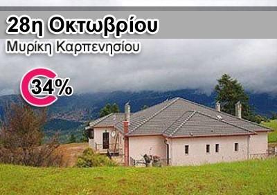 28η ΟΚΤΩΒΡΙΟΥ 139€ από 210€ στην πολύ όμορφη ορεινή Μυρίκη Καρπενησίου, 4 ημέρες, 3 διανυκτερεύσεις, για 2 άτομα, για την περίοδο 25/26/27/28 ΟΚΤΩΒΡΙΟΥ, αναχώρηση στις 17.00 (late check out), με διαμονή στον πολυτελή ξενώνα Epi Χenia Pandokos. Στη διάθεση